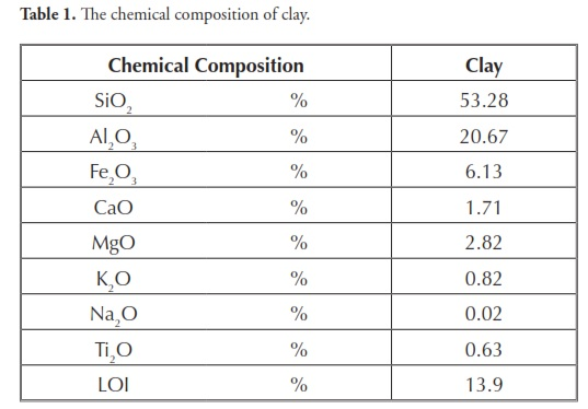 Classification of Clay Minerals Clay Minerals' Ability to