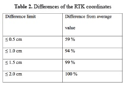 Performance of Single Base RTK GNSS Method versus Network