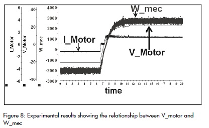 Developing speed control for a permanent magnet DC motor