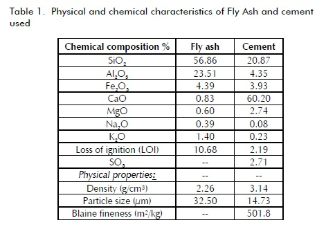 Chemical Properties Of Portland Cement