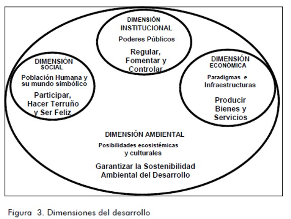 View Of Towards A Systemic Parameterisation Of The Environmental Dimension Ingeniería E Investigación