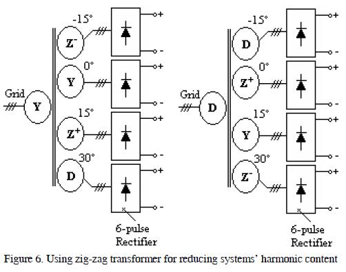 studying and simulating transformer configuration to