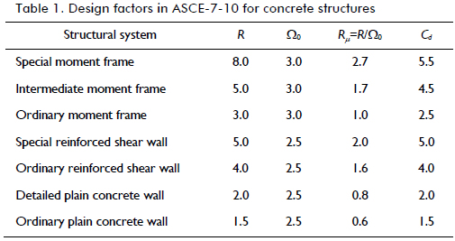 A review of conceptual transparency in US and Colombian seismic