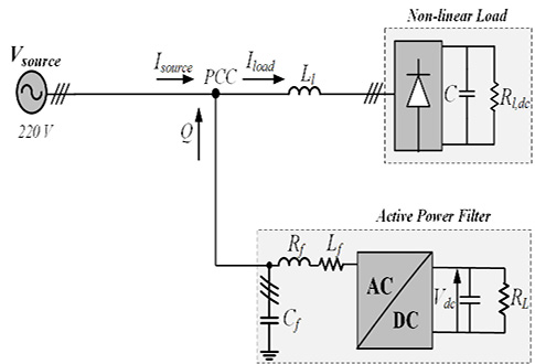 Power quality improvement in an AC network using artificial