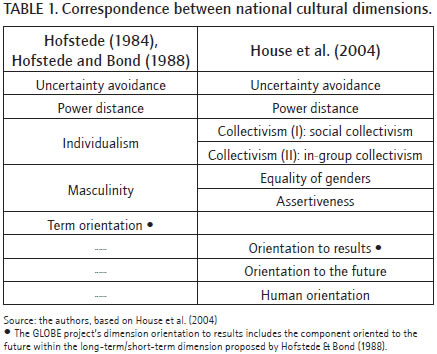 hofstede questionnaire Geert hofstede cultural dimensions i doubt hofstede's frame will be well-suited to explain the cultural differences and i'm working on questionnaire design.