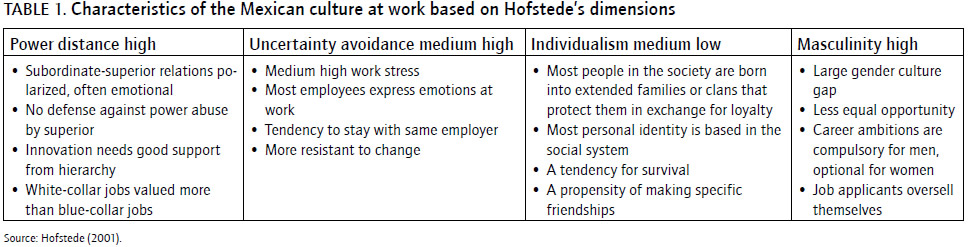 power distance in family Understanding cultures & people with hofstede dimensions namely power distance (such as friends and family.