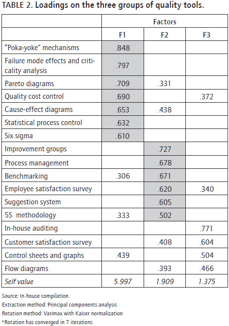 Impact Of Quality Improvement Tools On The Performance Of