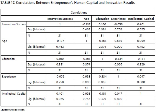 literature of journal entrepreneurial Journal information international journal of entrepreneurial behavior & research entrepreneurial competencies: a literature review and development agenda.