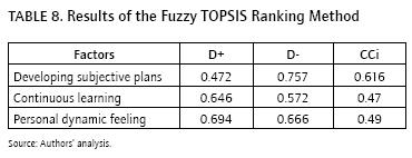 fuzzy topsis method Purchasing process and use the proposed fuzzy topsis method in methodology, the algorithm proposed in the context of e.