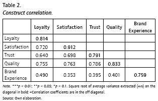 The Effects Of Brand Experiences On Quality Satisfaction And