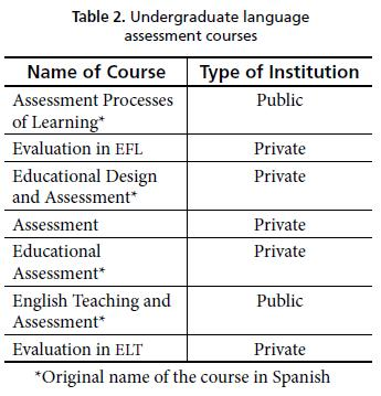 At The Graduate Level We Found That All Master S Programs Related To English Teaching Are Offering Least A Course In Language Essment See Table