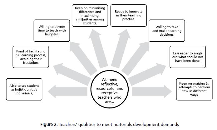 instructional models and strategies for effective learning