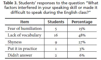 developing speaking skills thesis Oral communication skills in the primary english classroom - anna hohls -  examination  literature studies - publish your bachelor's or master's thesis,  dissertation, term  radigk (2006: 58-90) describes the development of speech  using the.