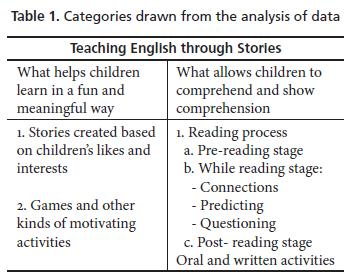 Teaching English through Stories: A Meaningful and Fun Way for