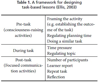 language learning activities: