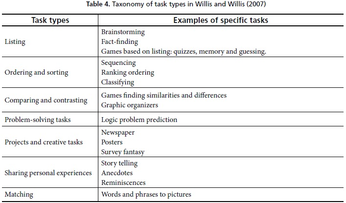 different approaches to completing tasks Forcement learning approach to learning a  it is common to learn a task- completion dia-  between different subtasks frequently when con.