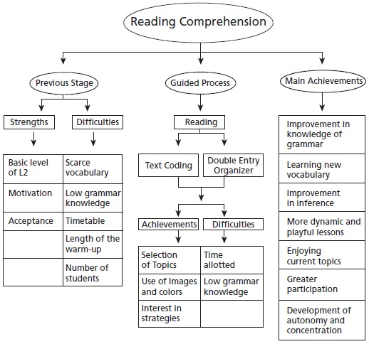 Improving reading comprehension thesis