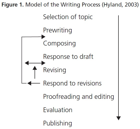 thesis and dissertation the writing process Thesis / dissertation checklist because the thesis-writing process can help you become a more effective writer, you need to focus not just on content, but also on clear and persuasive writing.