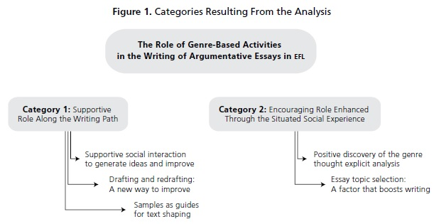 the role of genre based activities in the writing of argumentative  the role of genre based activities in the writing of argumentative essays in efl chala bejarano profile issues in teachers´ professional development