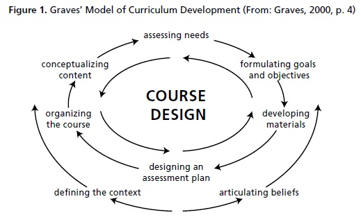 relationship between learning theories and philosophies of curriculum development Recognize the value of educational philosophies and learning theories 4 competency iv: participate in curriculum design and evaluation of program outcomes meaning of learning and the relationship between.
