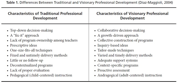 difference between traditional and modern teaching What's the difference between traditional and non-traditional education there are many definitions for both traditional education and non-traditional education.