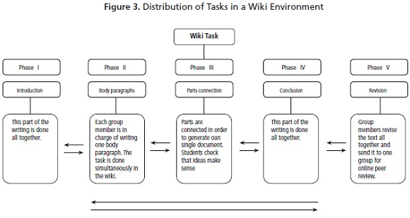 Collaborative Teaching Wiki : Proposing a wiki based technique for collaborative essay