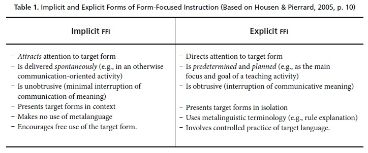 Formal Grammar Instruction Theoretical Aspects To Contemplate Its