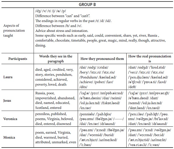 Pronunciation Instruction and Students' Practice to Develop