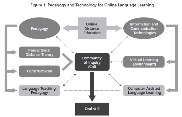 Developing the oral skill in online english courses framed by the language learning pedagogy specifically the communicative approach seems like a feasible way to reach the goals for verbal and written communication ccuart Images