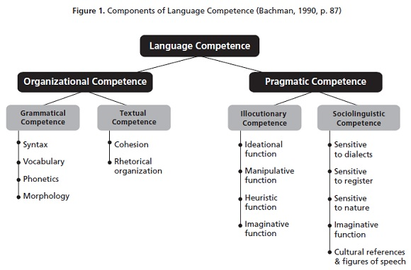 communicative competence in english language This article offers some suggestions on how multimodal communicative competence can be encouraged in a university course on text studies in english for students of english as a foreign language in so doing, it aims to further extend the research tradition established in the italian context in the 1990s mentioned above.
