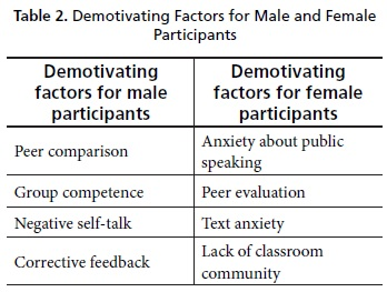 causes of demotivation