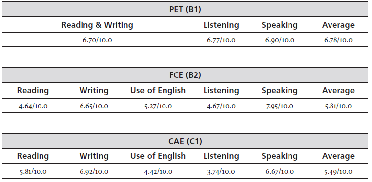 B2 French Grammar Topics