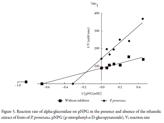 amylase discussion Study the effect of different temperatures and three different ph on the activity of  salivary content, amylase on starch.