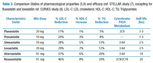Rosuvastatin role in cardiovascular high risk patient feliciano