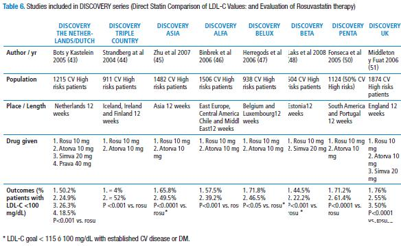 Crestor vs Lipitor vs Zocor – Which Statin Is Better for You?
